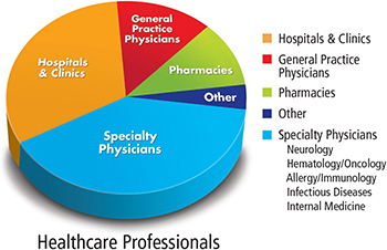 Chart of Healthcare Professionals Reading BioSupply Trends Quarterly